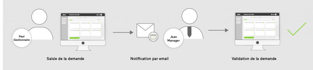etape4-processus-digitalisé