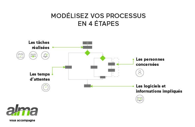 modelisation-processus-cartographie-processus-alma-agilium