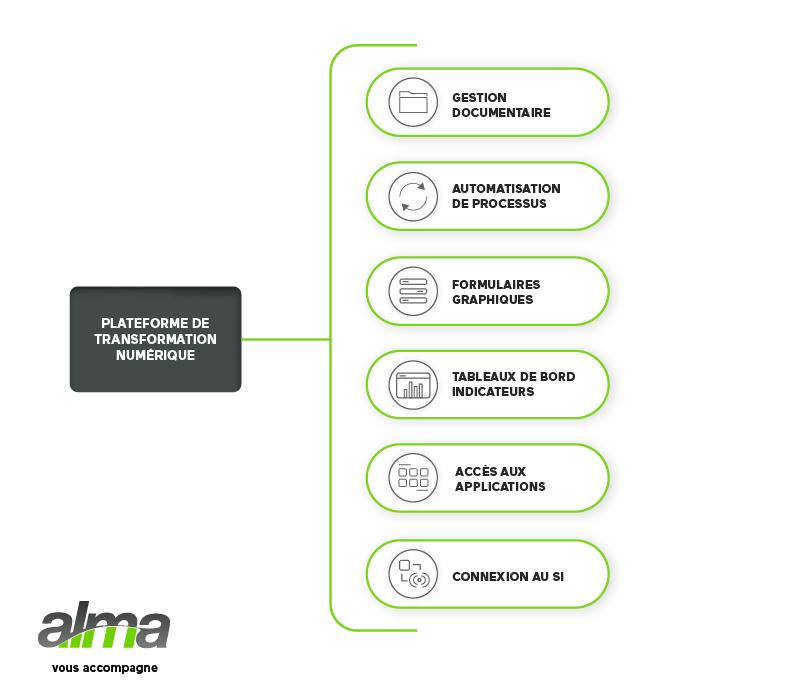 plateforme-transformation-numerique-alma-agilium
