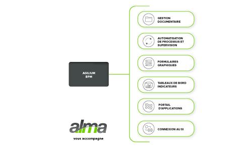 Agilium-BPM-mea-Alma-transformation-numerique-2