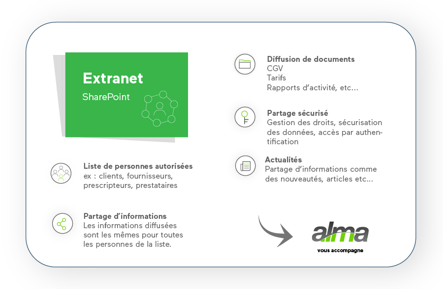 extranet sharepoint fonctionnalités alma grenoble