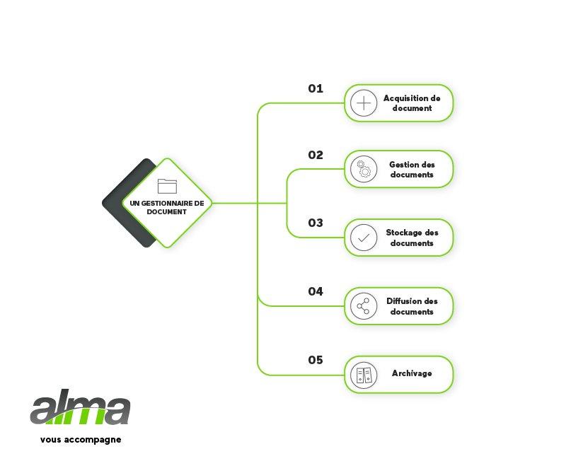 ged-alma-agilium-gestion-electronique-documents-800