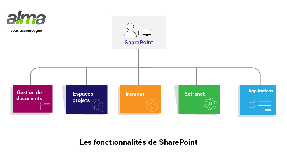 sharepoint-fonctionnalités