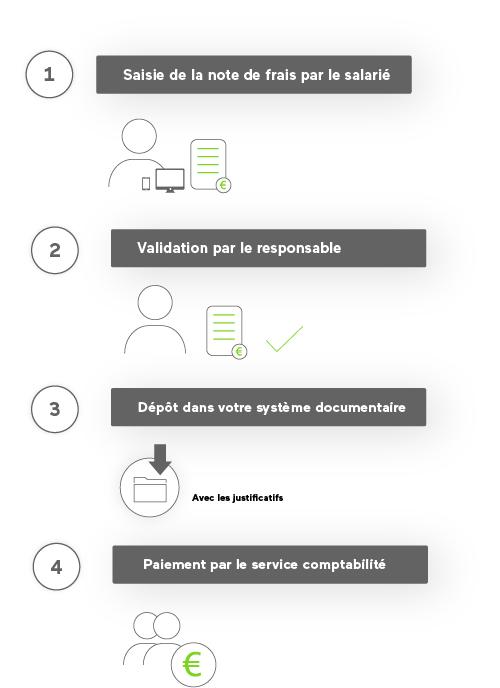 application-notes-de-frais-alma-agilium