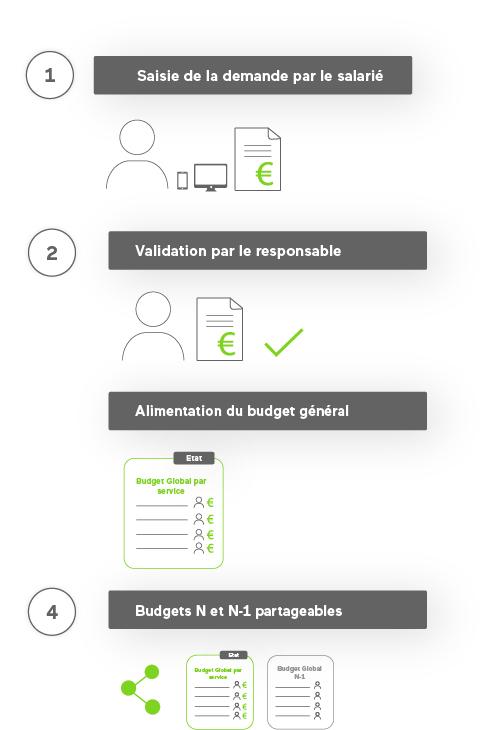 demande-budget-application-alma-agilium